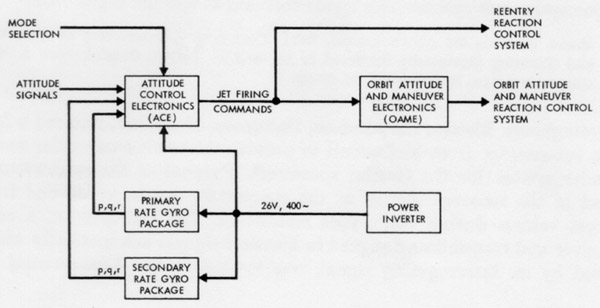 fadal wiring diagrams project gemini a chronology part 1  b   project gemini a chronology part 1  b